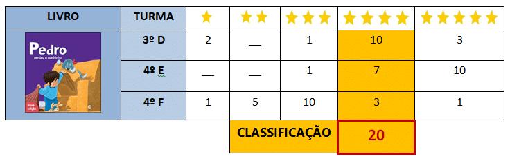 Classificações do livro